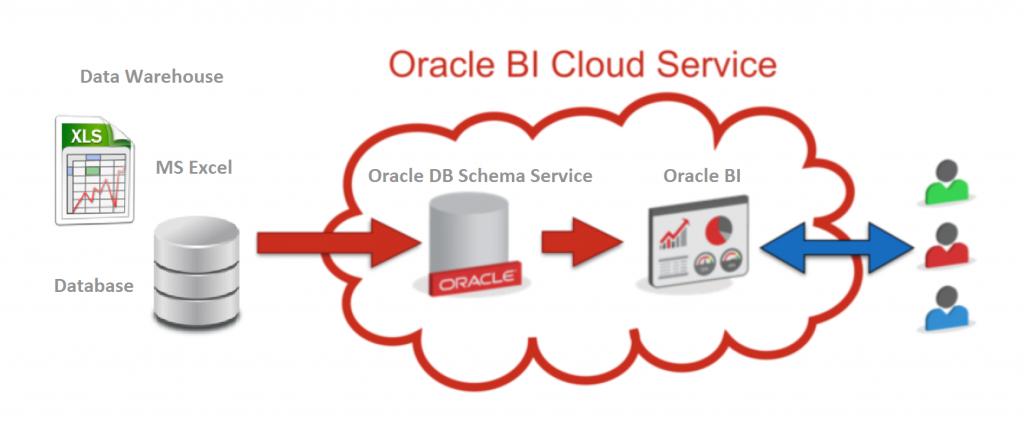 Oracle-BI-Cloud-Service3